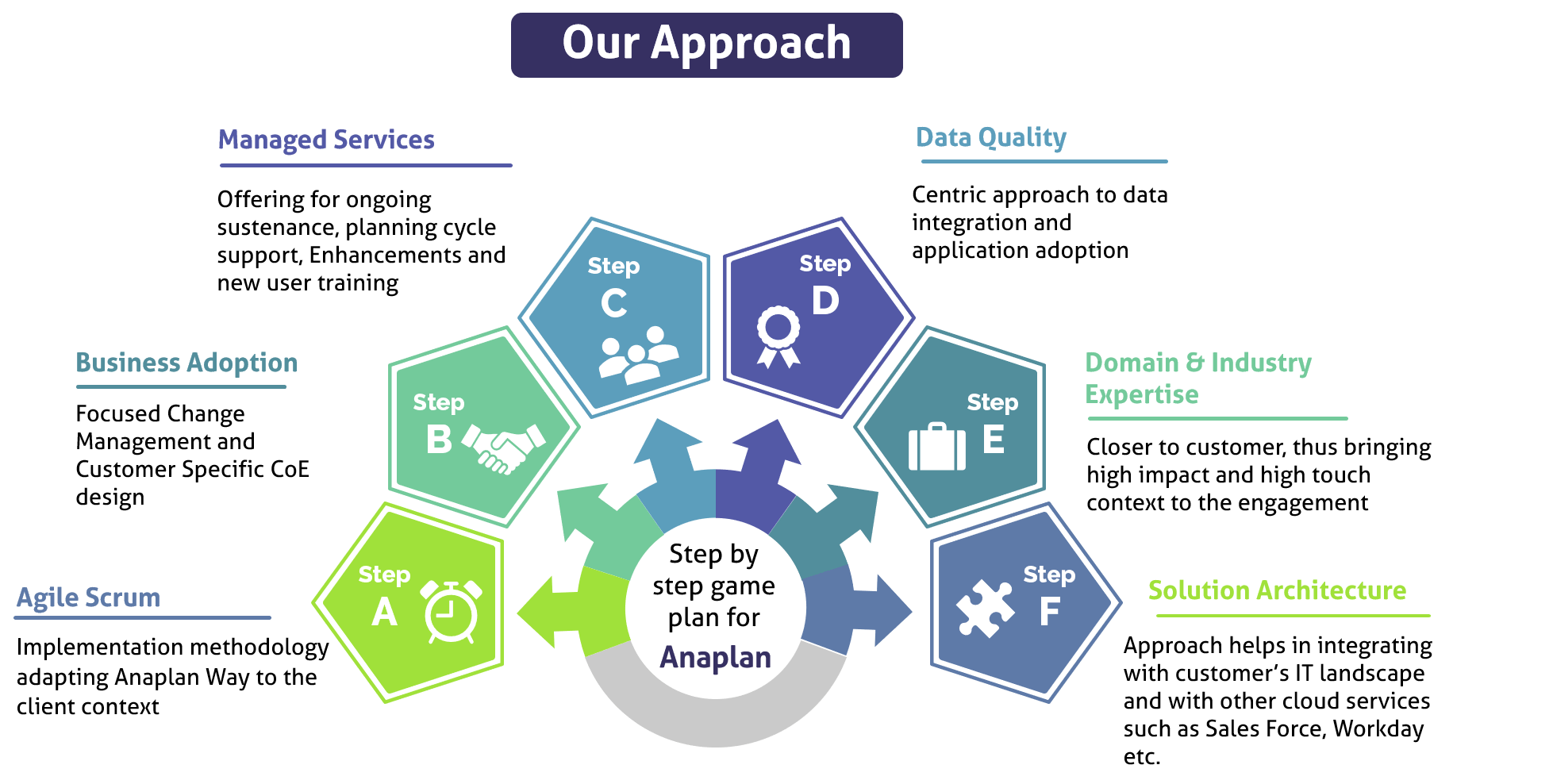 Anaplan_Approach