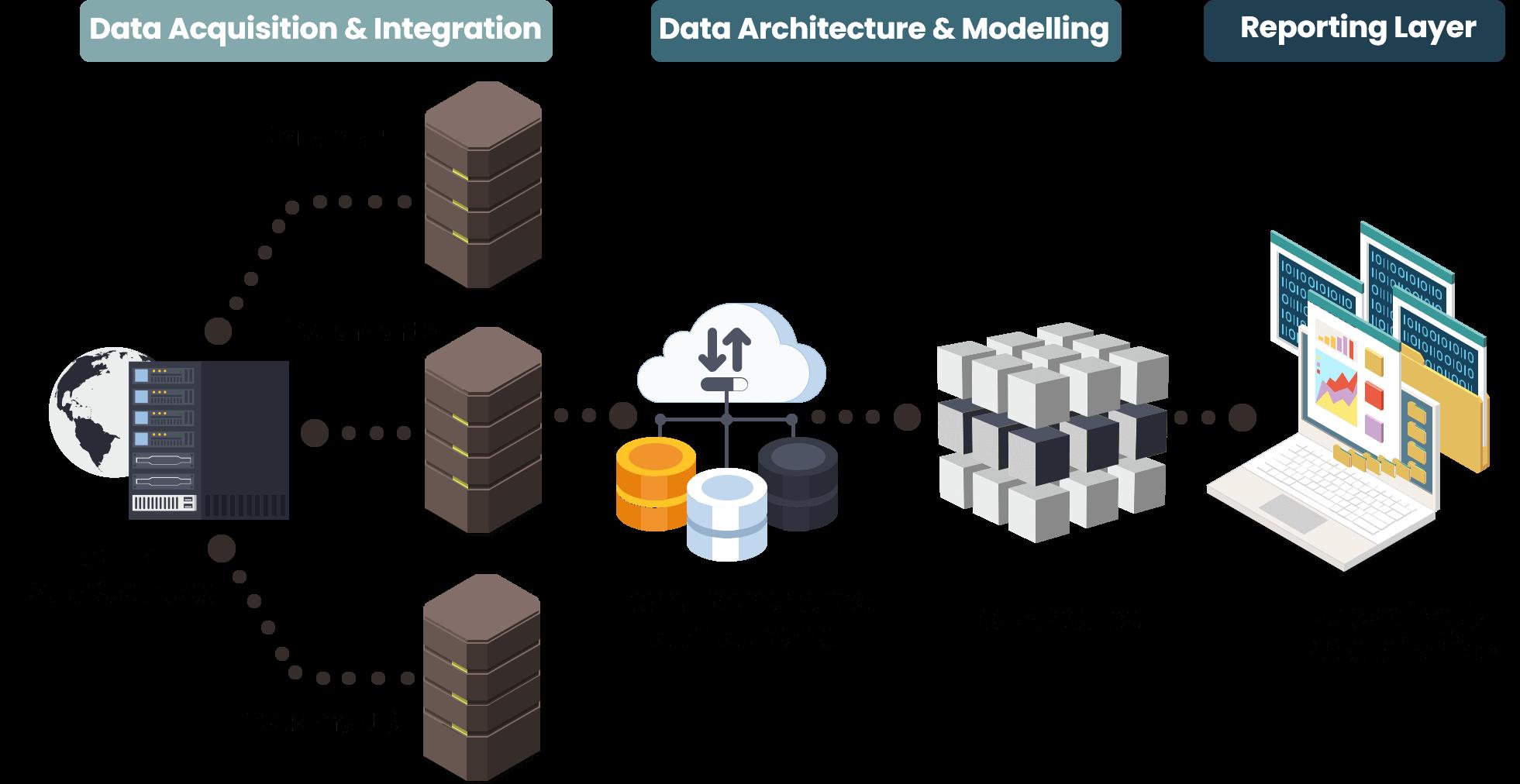 Data-Warehousing-Approach