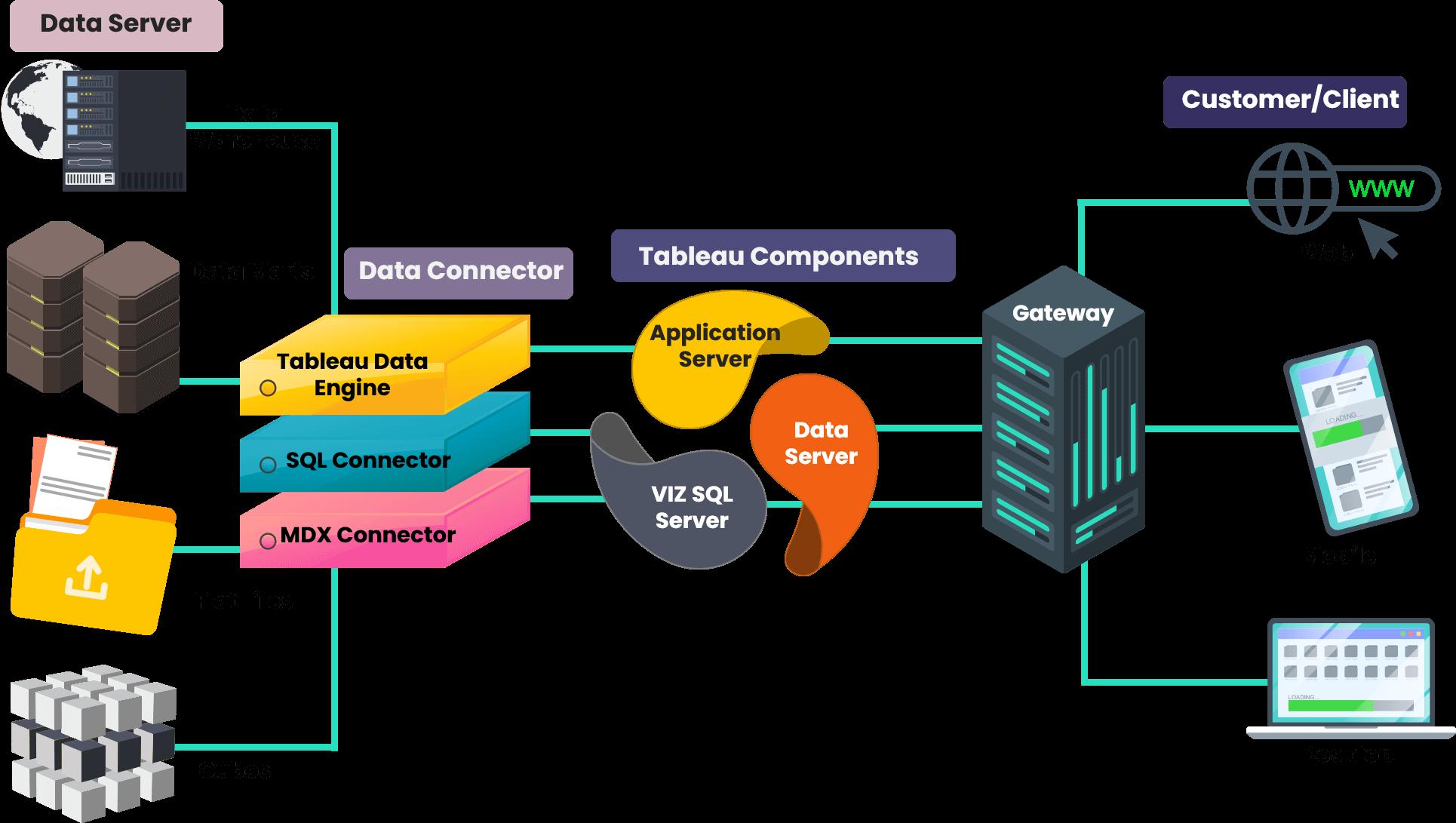 Tableau-Data-Architecture