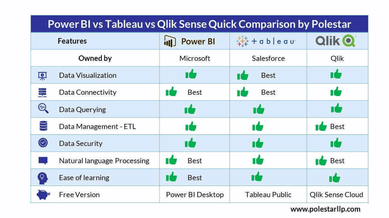 Power BI vs Tableau vs Qlik Sense Cheat Sheet