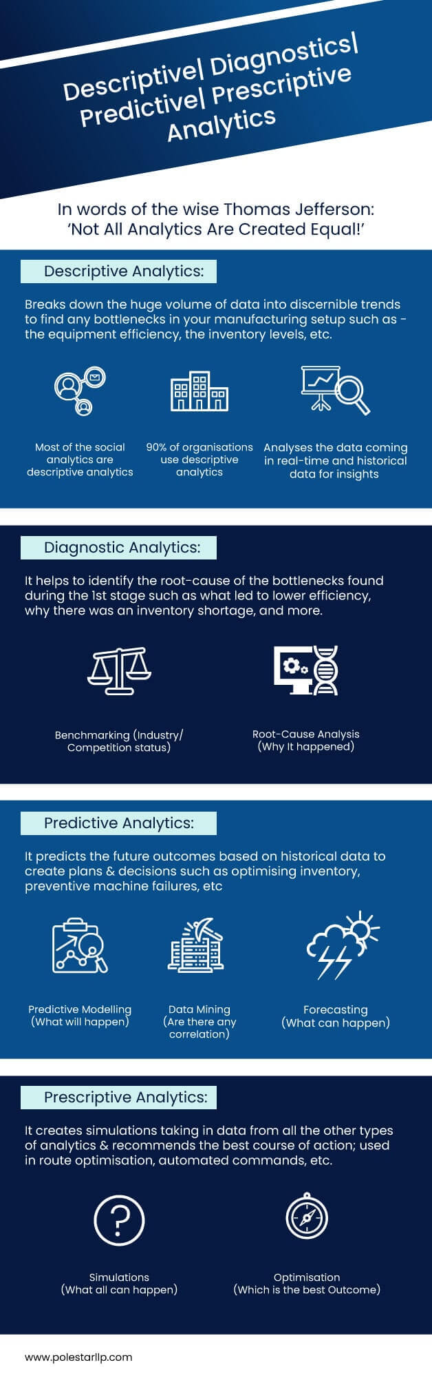 4-Types-of-Analytics-possible-on-Industrial-Data