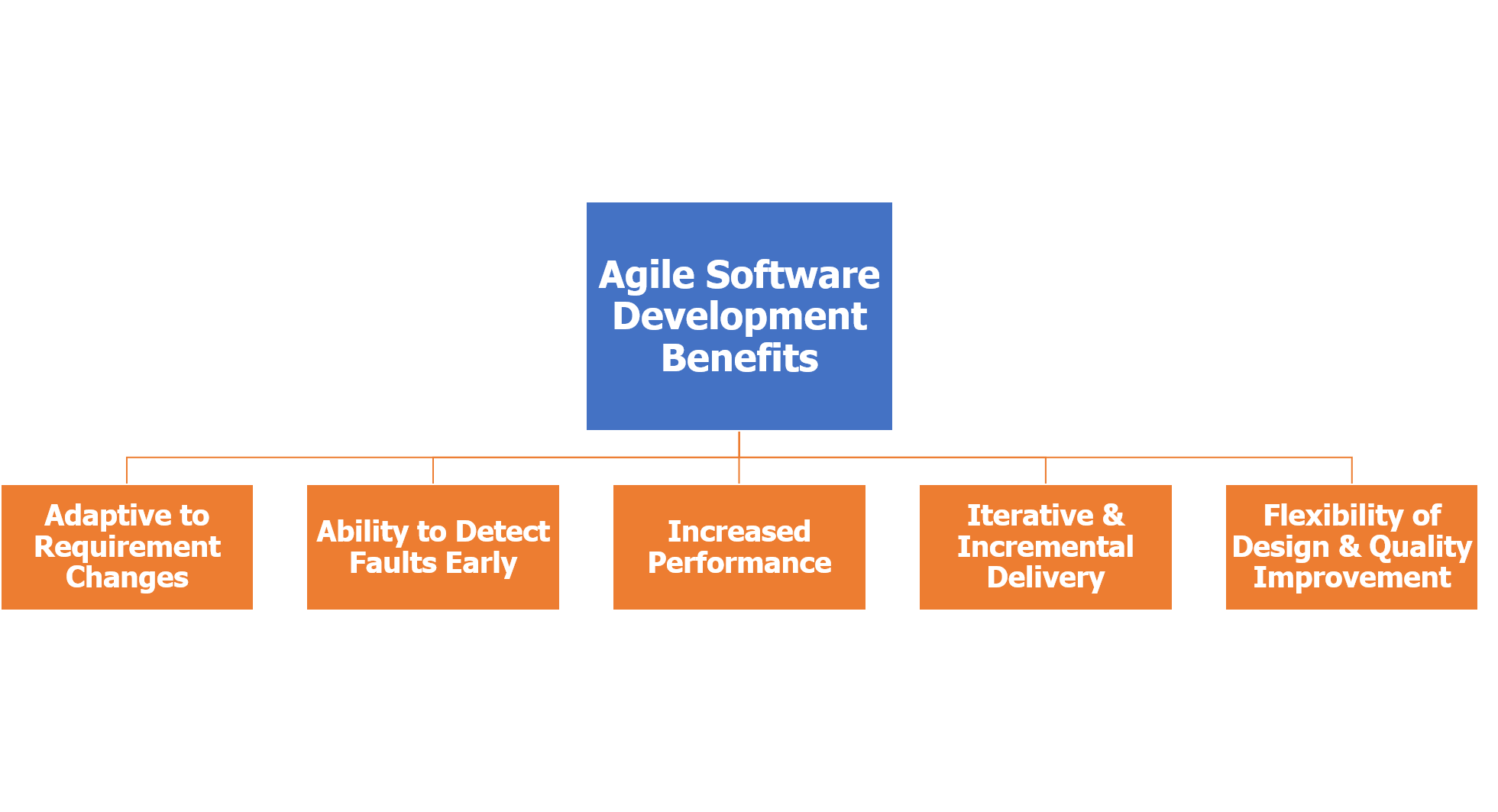 Benefits-Agile-Methodology-Business-intelligence