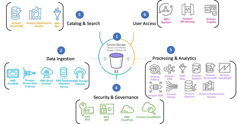 Amazon-Analytics-Stack