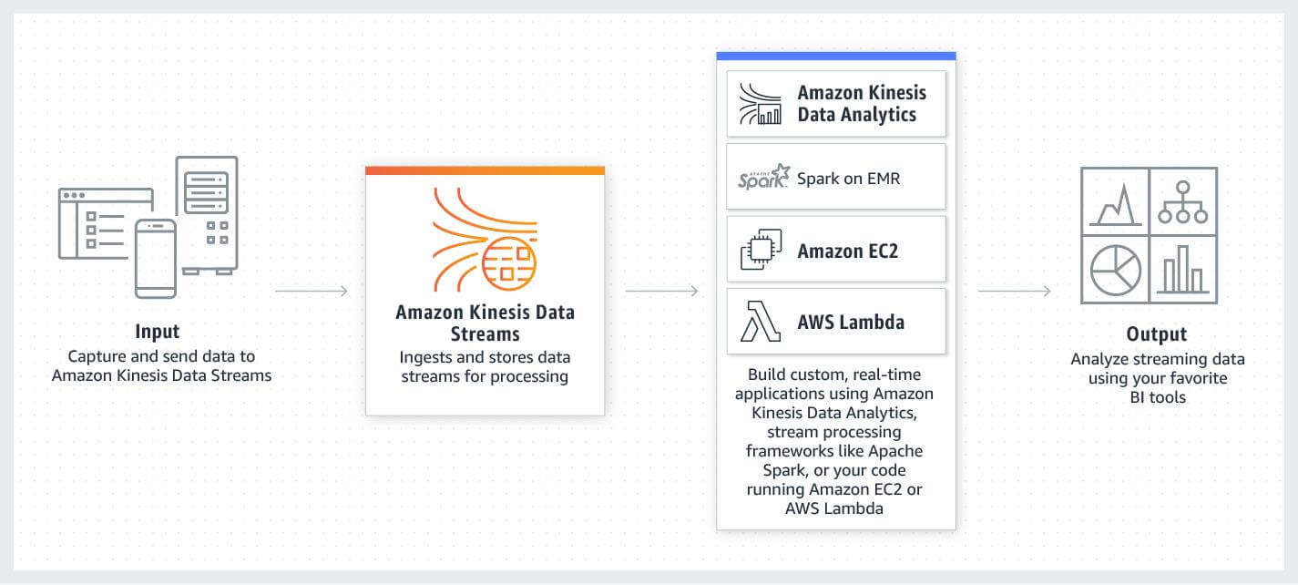 data stream analytics architecture with Amazon Kinesis