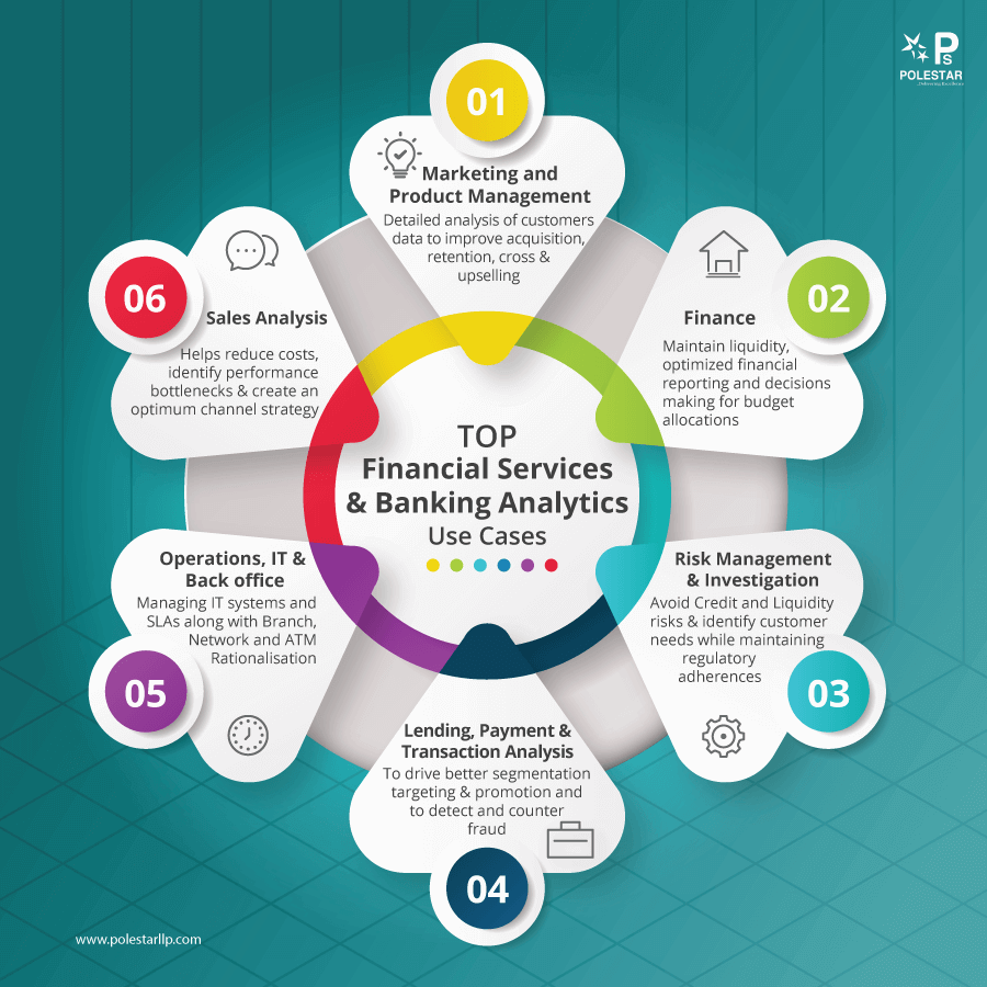 Analytics in Financial Services Banking Infographic