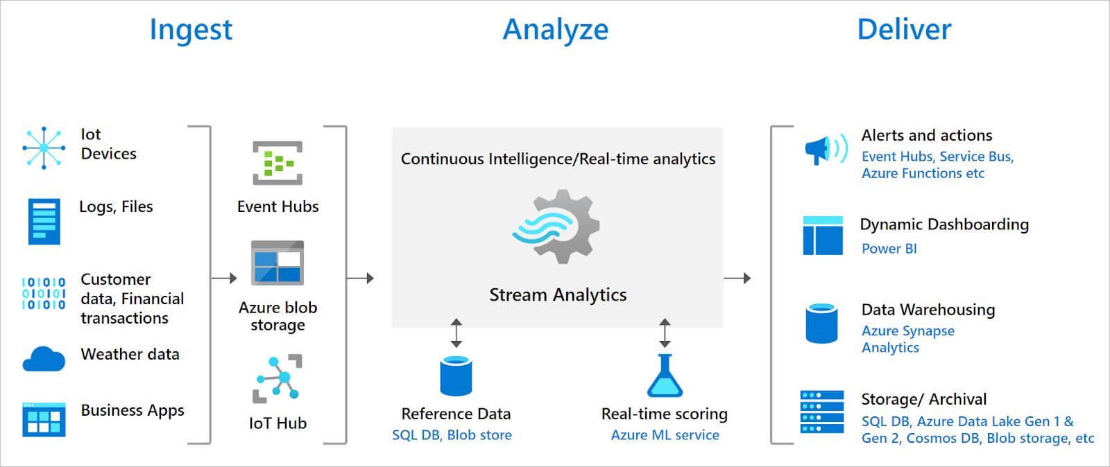 Azure-Stream-Analytics-architecture