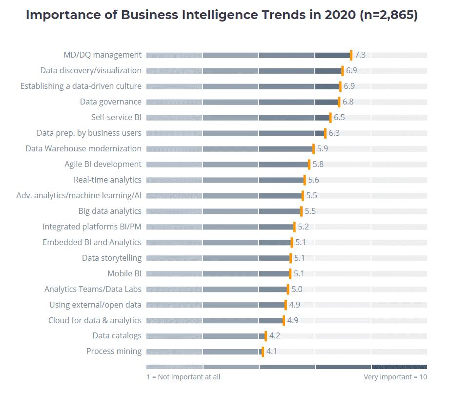 BI-Trend-2020