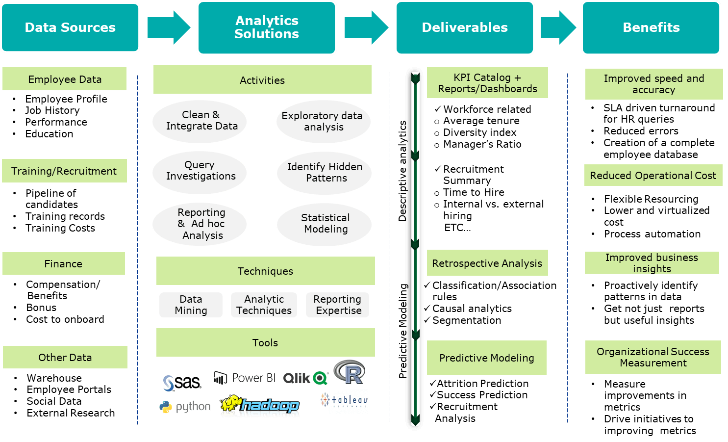 Conceptual-Solution-Framework