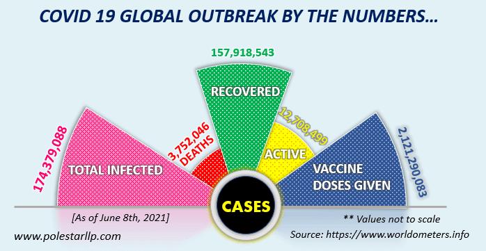 Covid Global Outbreak