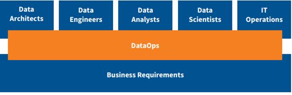 Dataops-framework
