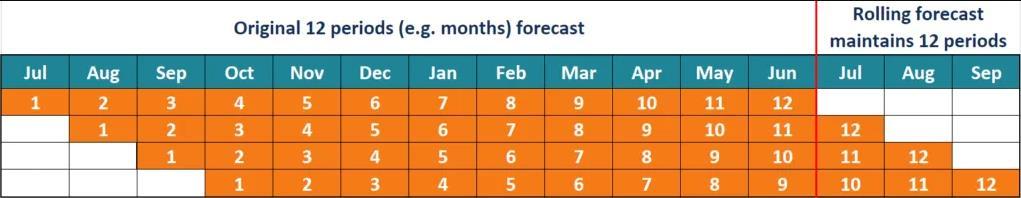 Determine the forecast time frame
