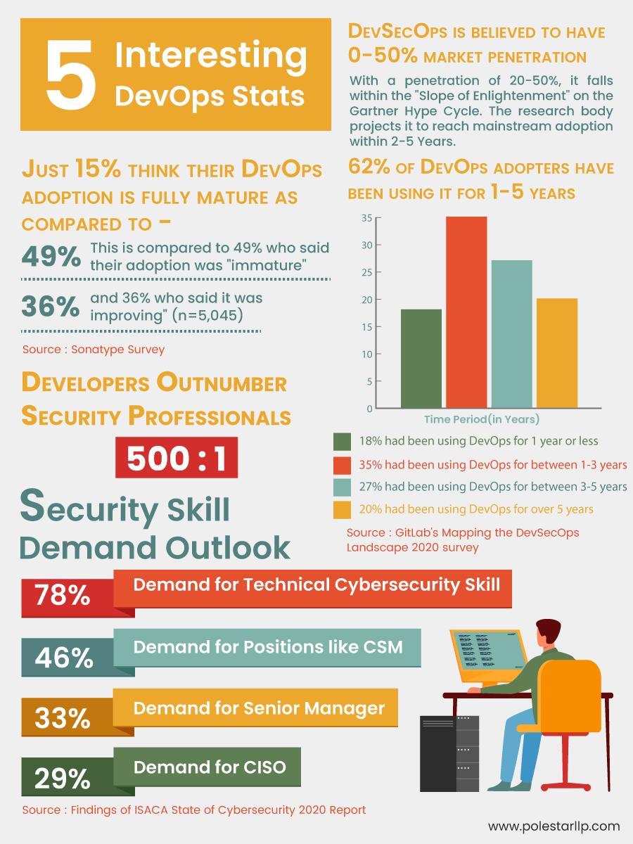 DevOps-Infographic