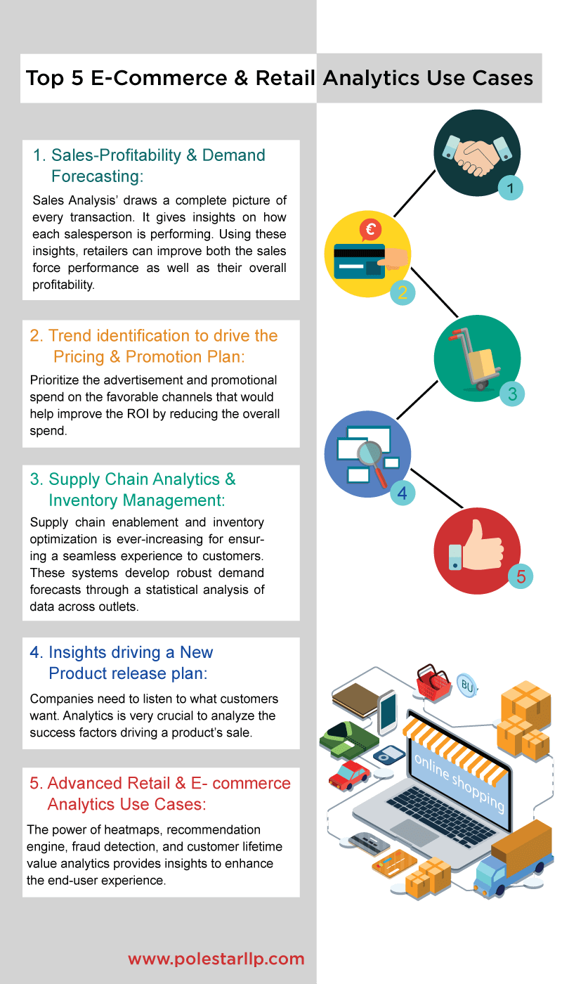 E-commerce Analytics Use Cases infographic