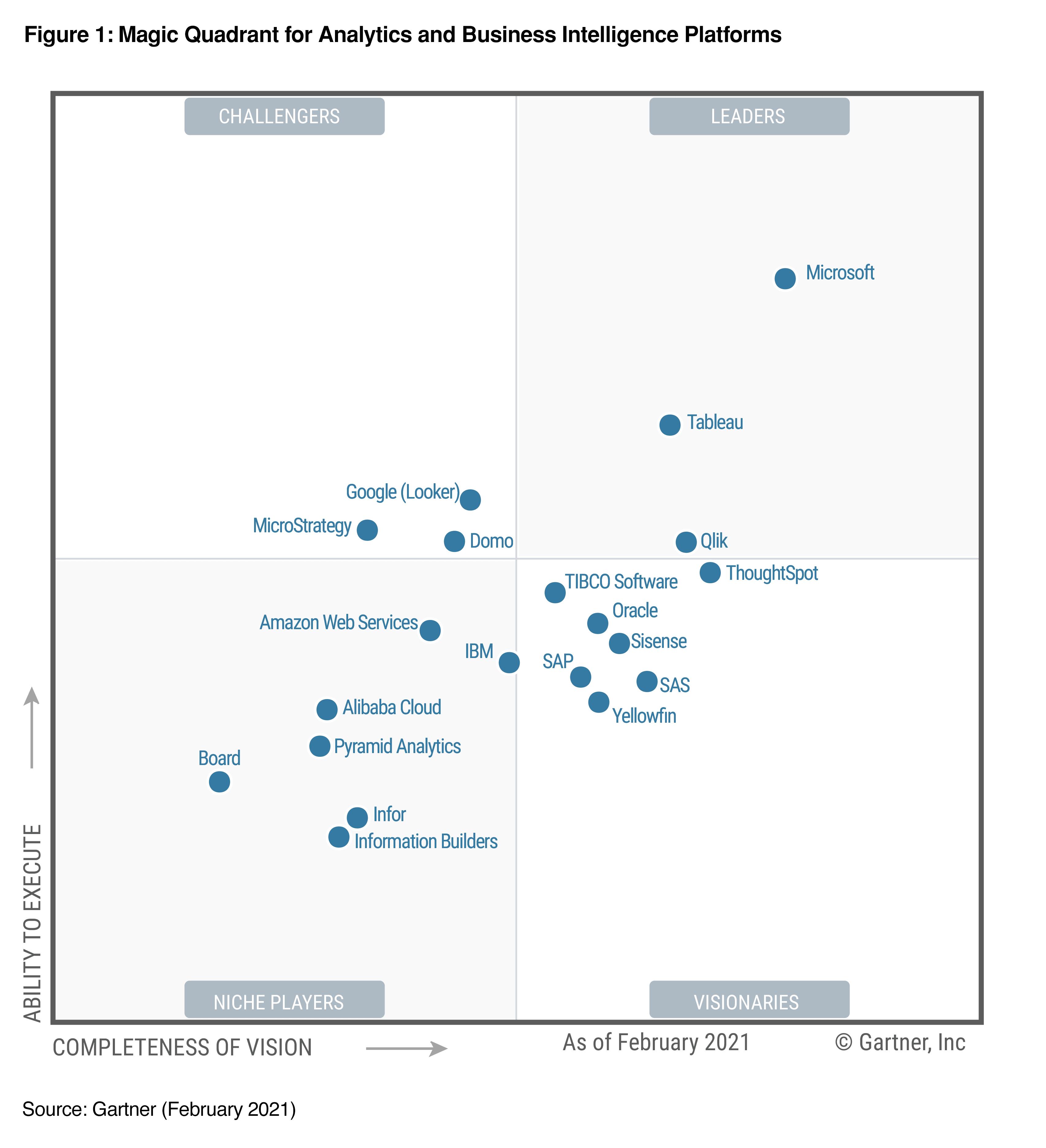 2021 Gartner Magic Quadrant for Analytics and BI Platforms
