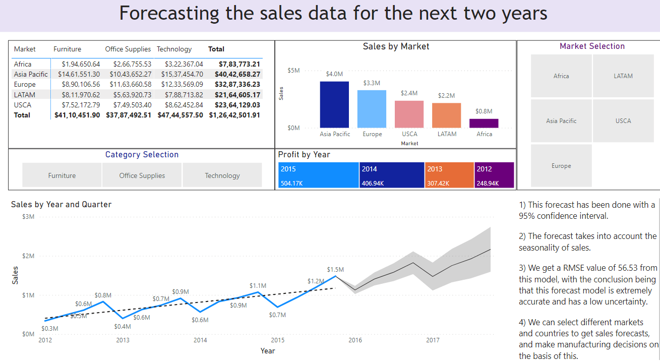 Forecasting the Sales data for next two years
