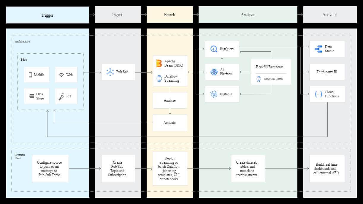 data stream analytics architecture with Google Cloud DataFlow