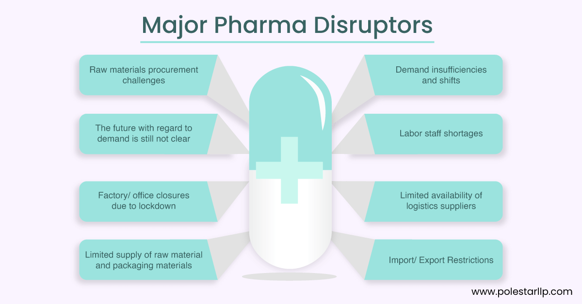 Major-Pharma-Disruptions