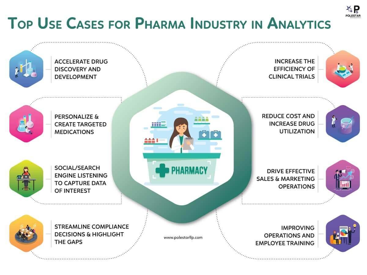 Pharma-Analytics-Use-Cases-infographic