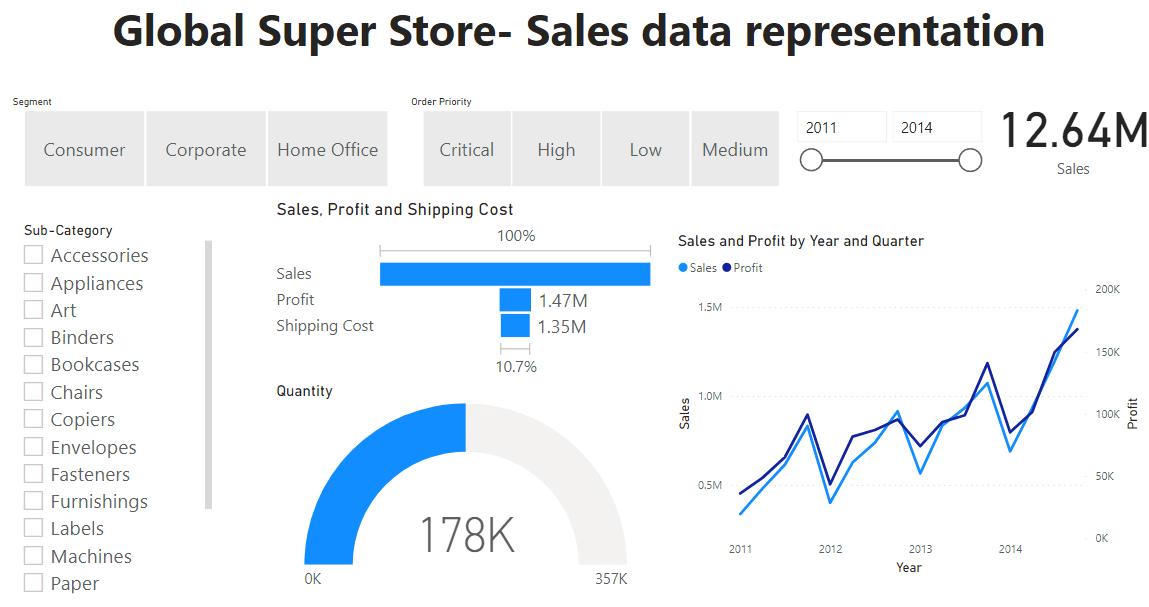 Sales Data Representation