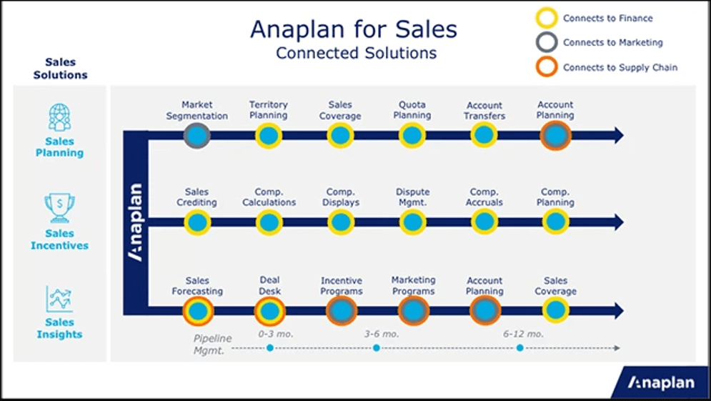 Sales Process Strategies