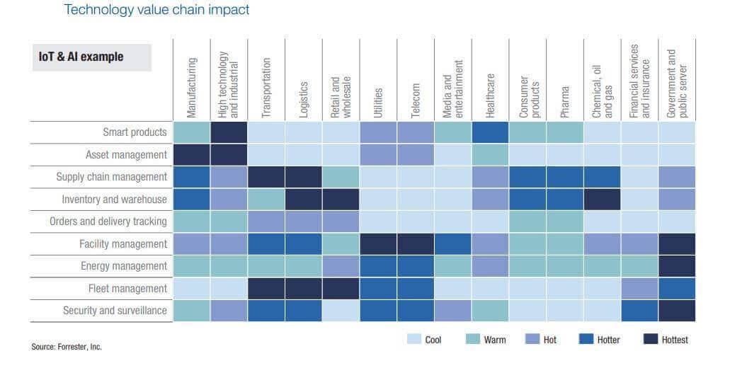 supply chain management analytics