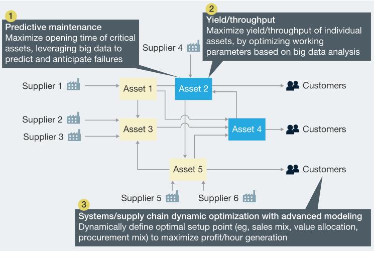 supply-chain  analytics polestar solutions