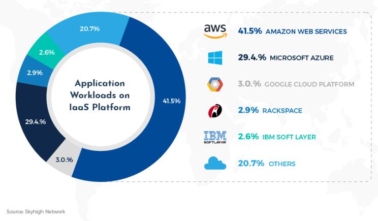 amazon-cloud-computing-service-provider-polestar-solutions
