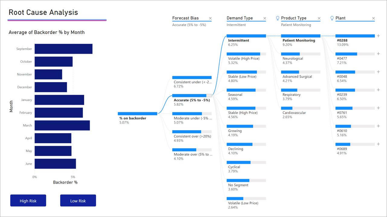 decomposition-tree-visuals-in-Power-BI