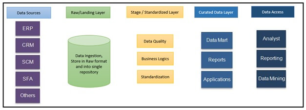 different-layers-of-data-lakes