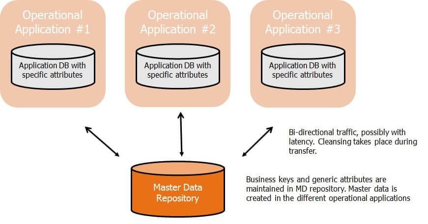 master data management analytics