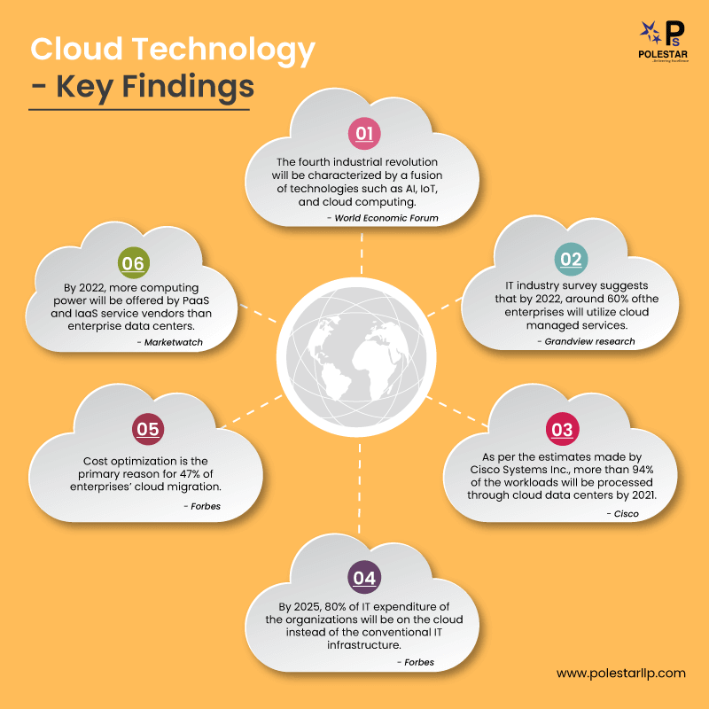 key findings Cloud Computing