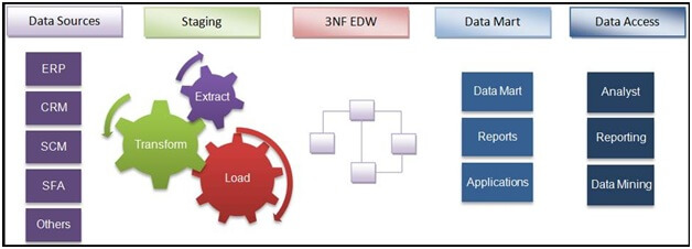 layers of enterprise data warehouse