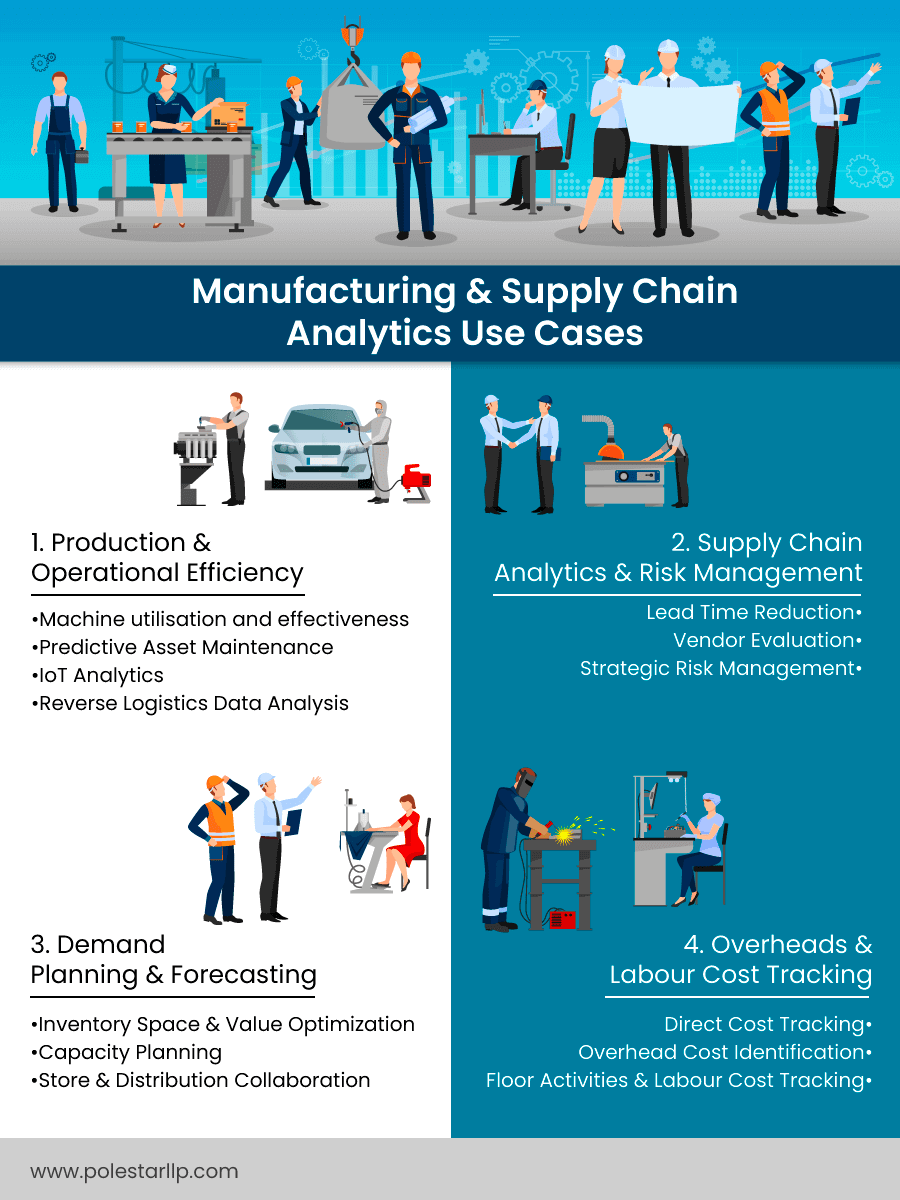 supply chain management analytics use cases infographic
