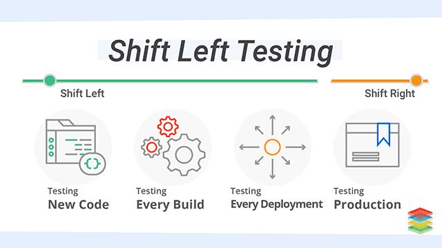 shift-left-testing-xenonstack