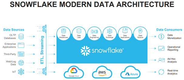 snowflake-data-architecture