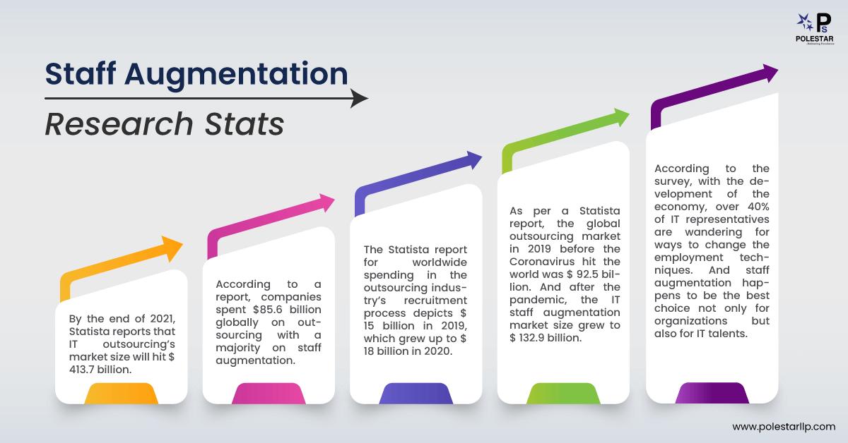 staff-augmentation-infographics