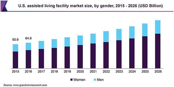 us assisted living facility market